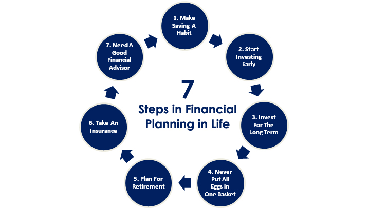7 steps for financial planning